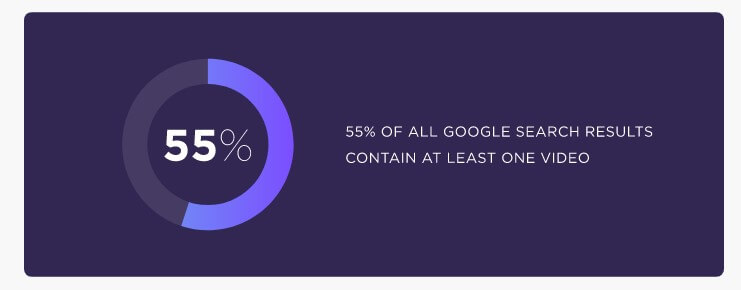55% of all google search results contain at least one video